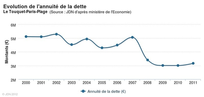 Source Journal du net/ Bercy