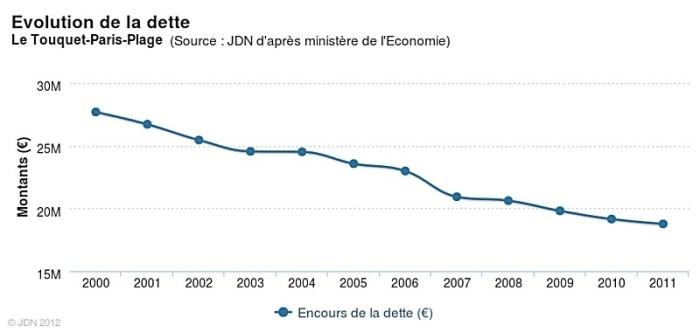 Source Journal du net / Bercy