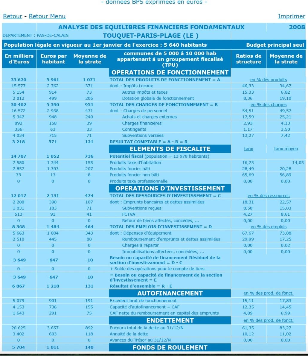 Comptes 2008